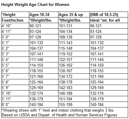 height age and weight chart